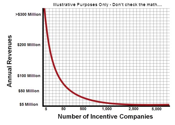 Incentivepowerlaw2