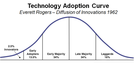 Techadoption