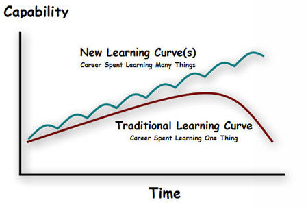 Learning_curve_2